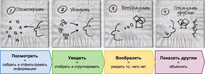 """МК """"Методы визуализации в ученических исследованиях"""" Автор: Петрова О."""