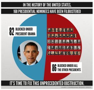 Harry Reid says 82 presidential nominees have been blocked under President Barack Obama, 86 blocked under all other presidents | PolitiFact
