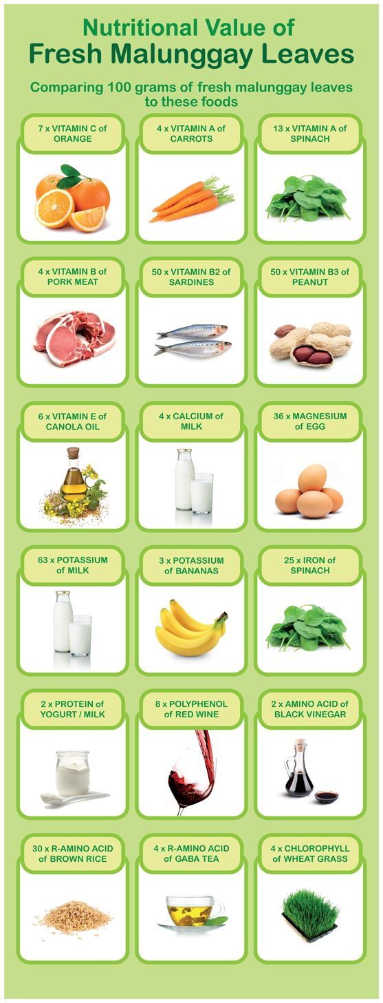 Moringa benefits chart