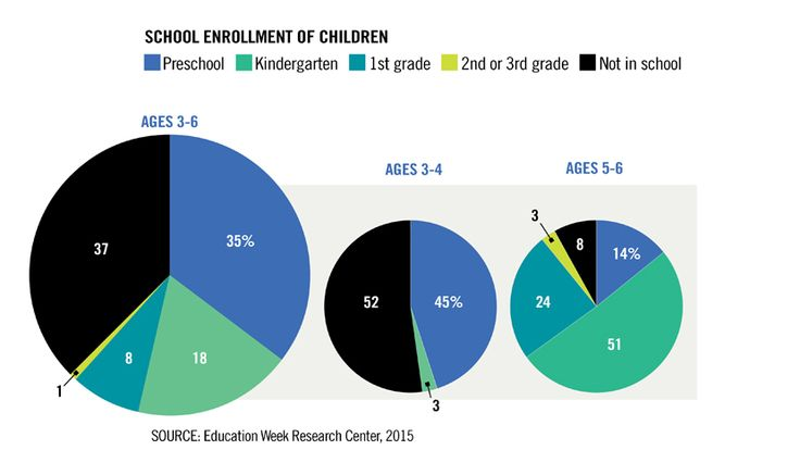 School Enrollment Among Young Children  Early-Childhood Education in the U.S.: An Analysis - Education Week