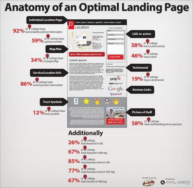 What is a Squeeze Page and How to Optimize it