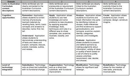australian curriculum digital technologies pdf