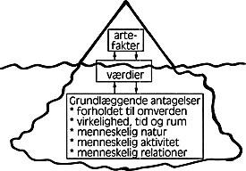 Erhvervsantropologiske undersøgelser af kommunikationsarbejdet kan tage udgangspunkt i Scheins simple, men illustrative, beskrivelse af organisationskulturen: På isbjergets synlige top er kultursymptomer (artefakter), som en udenforstående kan få øje på ved første øjekast. På næste niveau er de nedskrevne værdier og artikulerede holdninger. Det tredje niveau er de grundlæggende antagelser og den tavse sådan-plejer-vi-at-gøre-kultur. Kommunikationsarbejdet må kunne ramme alle tre niveauer