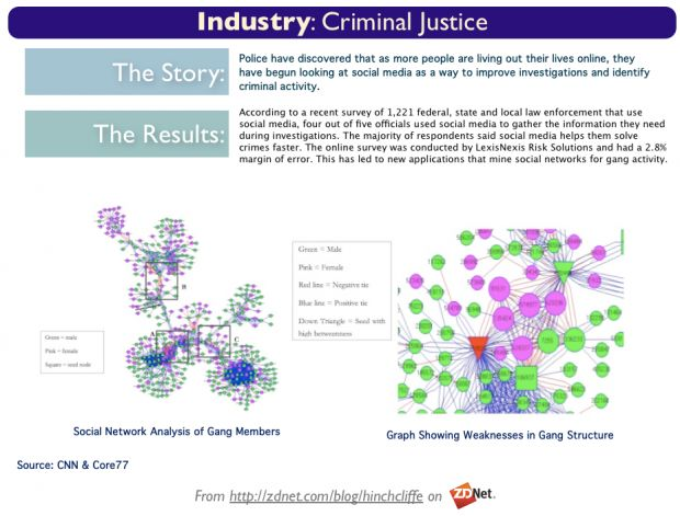 social network argument analysis I chose to focus on policy reports as they do not just contain an argument and analyzing social networks london social network analysis: history.