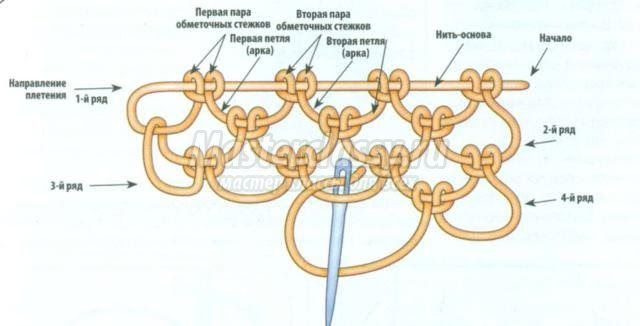 объемное игольное кружево. Мастер-классы