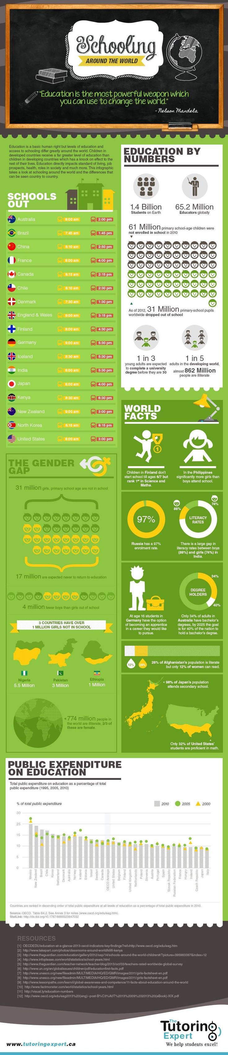 """Schooling Around the World"" (#INFOGRAPHIC)"