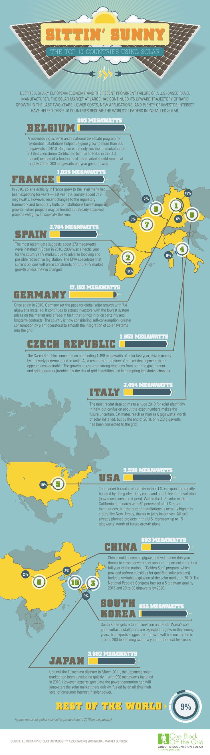Infographic: The Top Ten Countries for Solar Energy NowRenewals Energy, Ten Country, Tops 10, 10 Country, Tops Ten, Solar Power, Solarenergy, Solar Infographic, Solar Energy