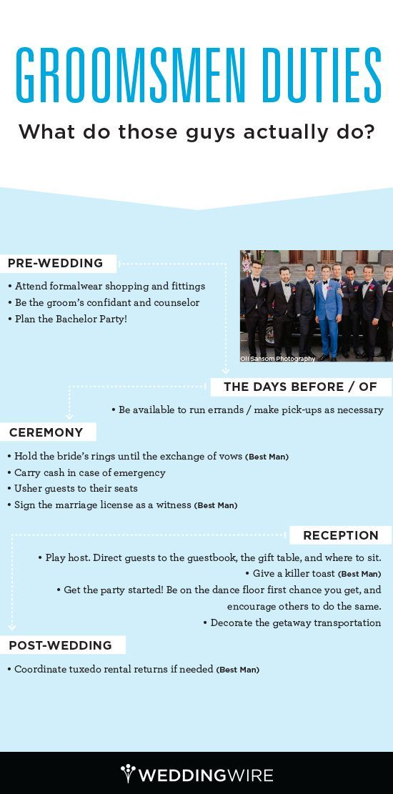 The complete guide to groomsmen duties! Brides and Grooms: Send this to your groomsmen now!: