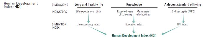 Human Development Index (HDI) #woman #health http://health.remmont.com/human-development-index-hdi-woman-health/  Human Development Index (HDI) The HDI was created to emphasize that people and their capabilities should be the ultimate criteria for assessing the development of a country, not economic growth alone. The HDI can also be used to question national policy choices, asking how two countries with the same level of GNI per capita can...