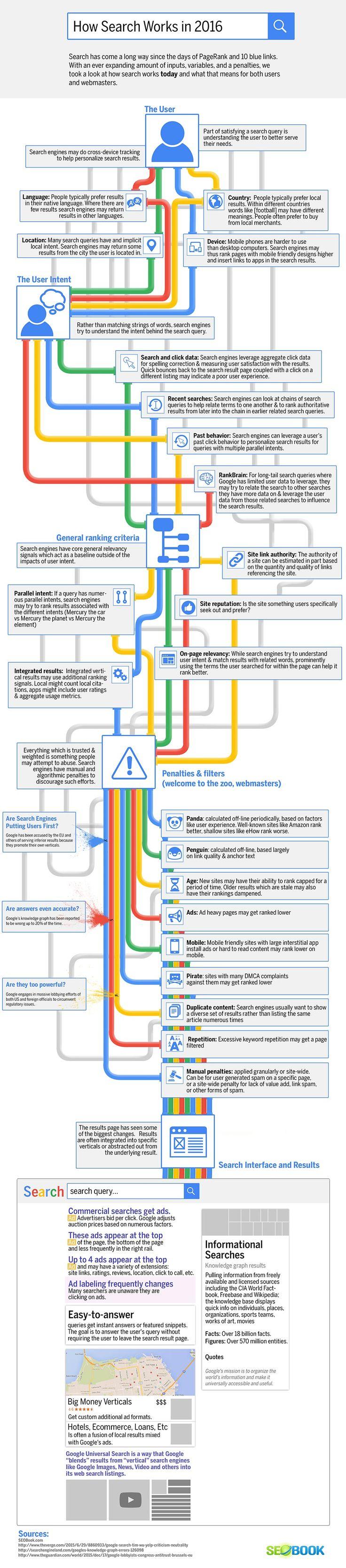 29 janvier 2016 - Une infographie qui nous explique les méandres d'un moteur de recherche comme Google à l'heure actuelle : une visualisation simple et didactique pour un su par Actualité Abondance