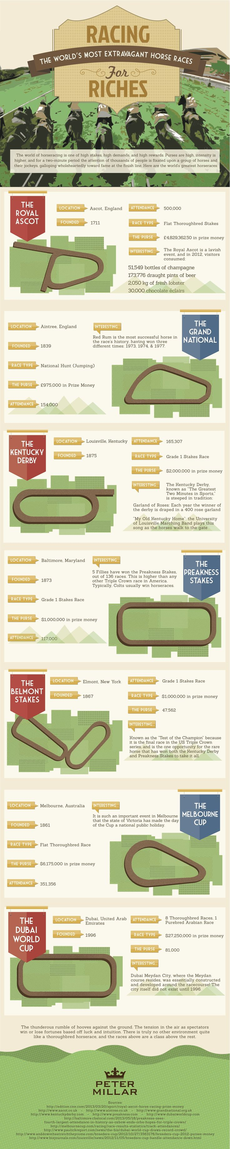 Racing the World's Most Extravagant Horses for Riches (infographic) - WorldVillage