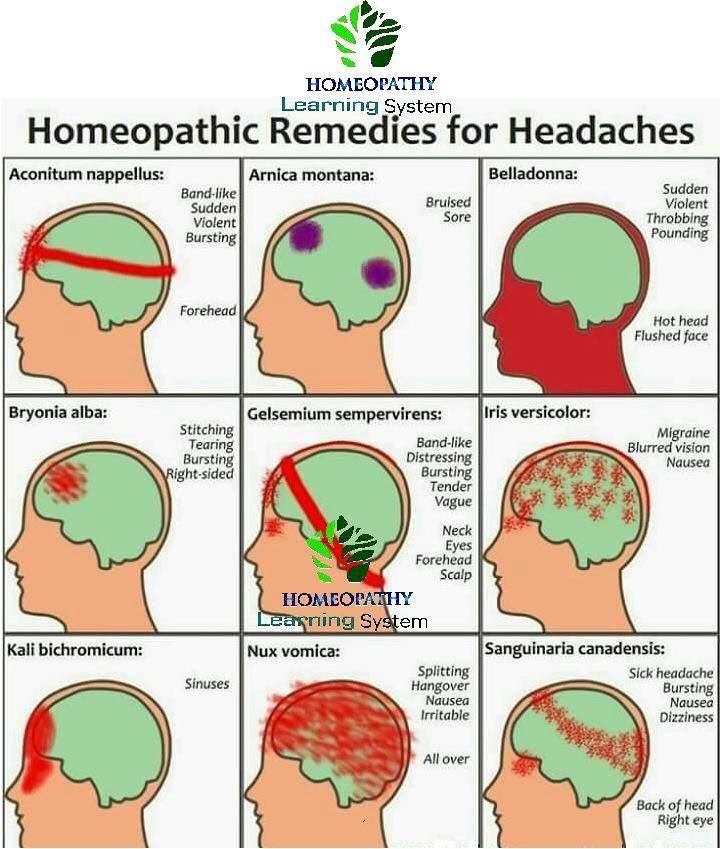 I like how this imagery for 9 types of headache makes it relatively easy to get a sense of what kind I have and thus to have an idea of which remedy from my home kit to try.