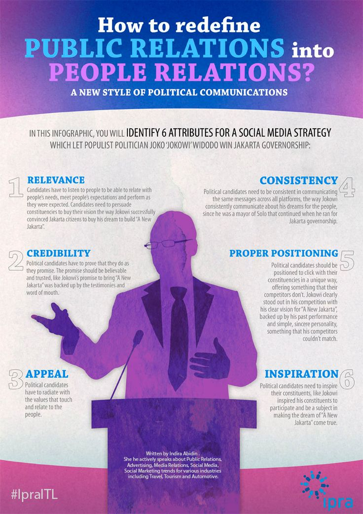 How to Redefine Public Relations into People Relations with 6 Attributes for a Social Media Strategy. A new style of political communications: engaging with the people of Indonesia. #IpraITL