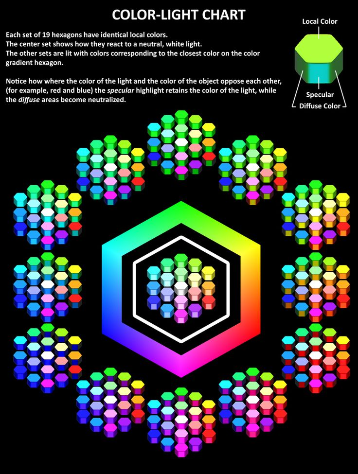 A chart made to demonstrate how colors of objects react under ...