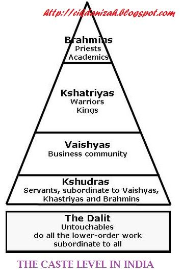 The basic caste pyramid in India