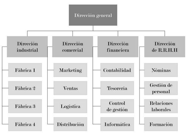 El Organigrama De Una Empresa Organigrama De Una Empresa