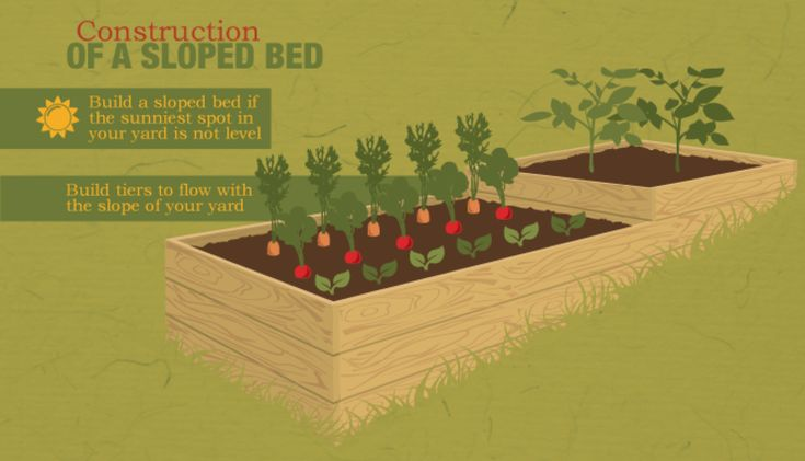 constructing a sloped raised bed