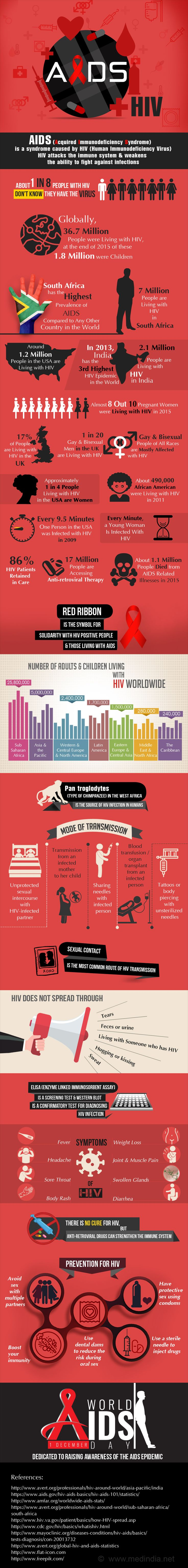 Infographic on AIDS/HIV
