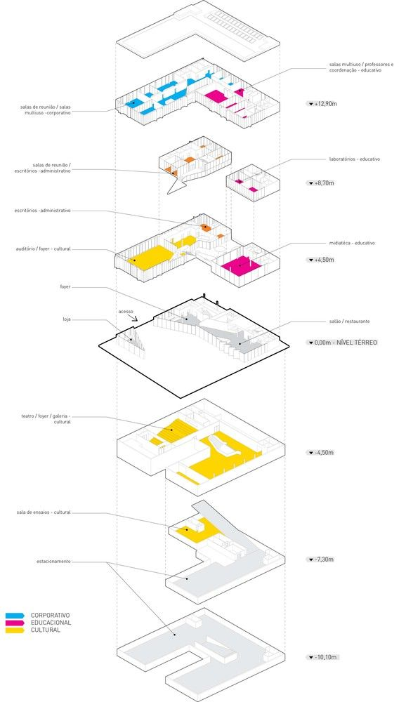 CASA FIRJAN da Indústria Criativa / Lompreta Nolte Arquitetos,program diagram