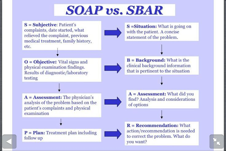 sbar examples - Google Search