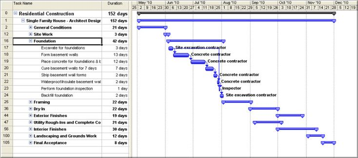 What Is A Gantt Chart  Use In Construction Project Management