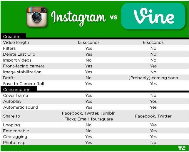 Comparando el nuevo #Instagram con #Vine.