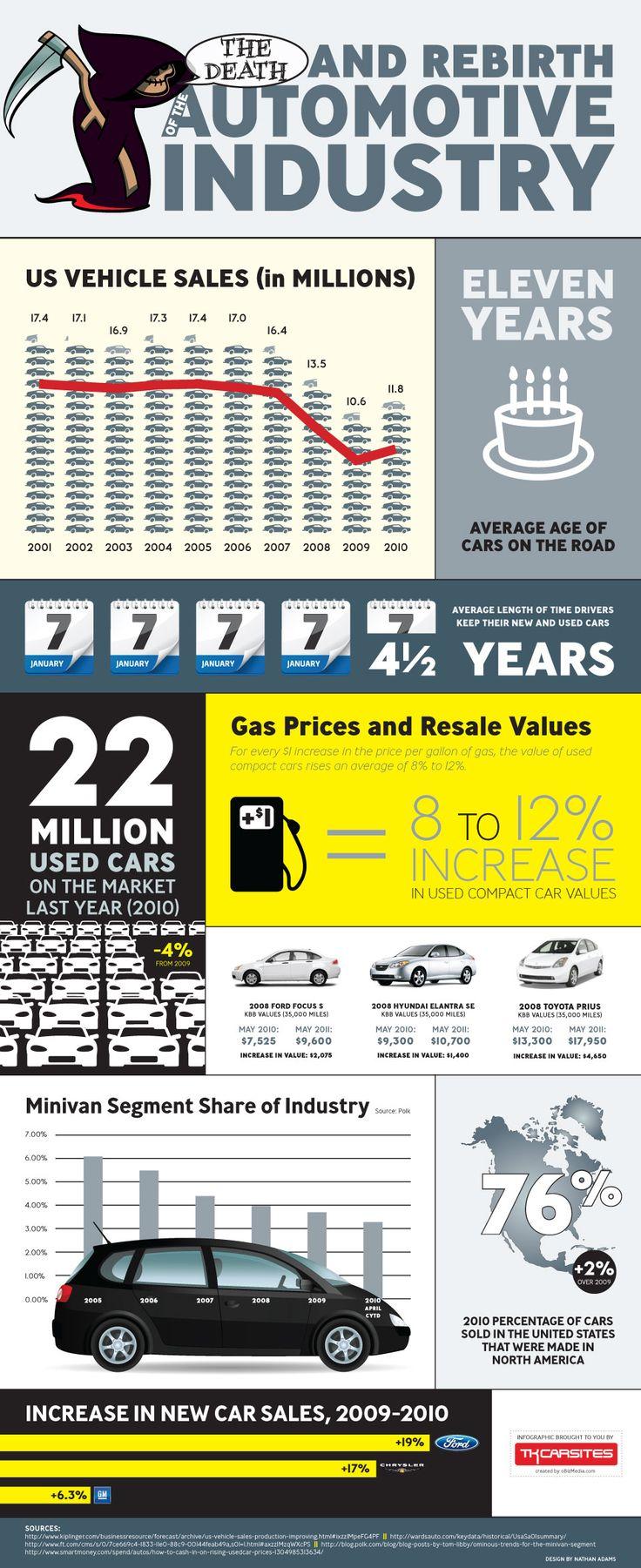 The Automotive Industry via Social News Watch #infographic #automotive #design