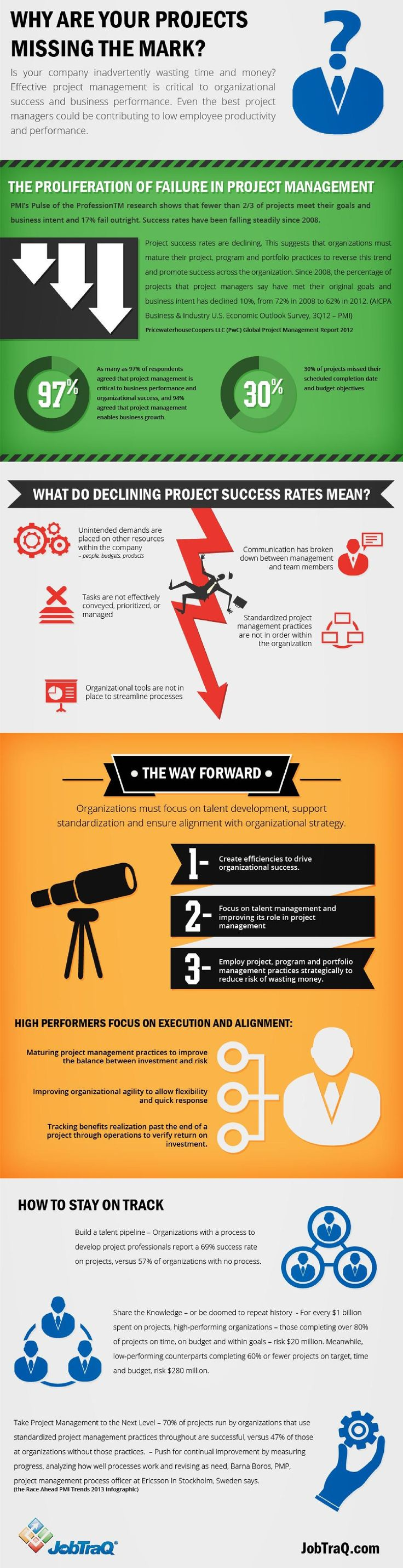 Why are Your Projects Missing the Mark?   #infographic #projectManager #Management