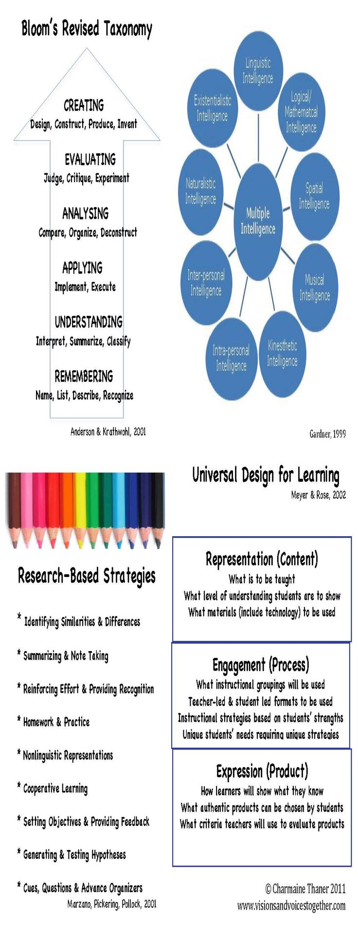 Classroom Oriented Instructional Design Models : Best learning differentiating student