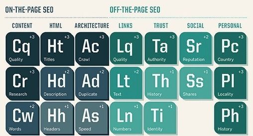 5 SEO techniques to focus on in 2015