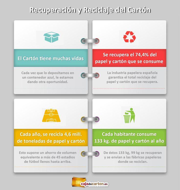 ¿Sabes cuáles son los pasos de recuperación y Reciclaje del Cartón? Esta infografía te lo explica, ¡Infórmate!