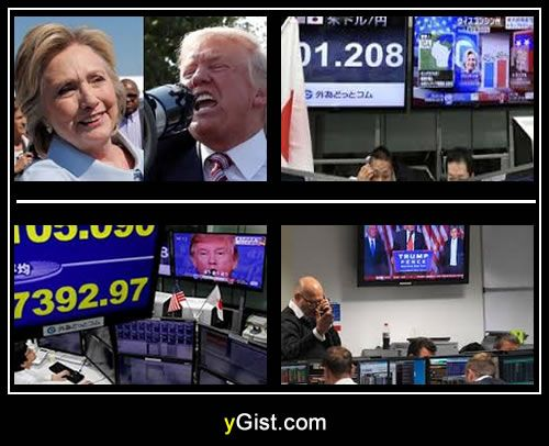 Trump Victory: US Election 2016 Result shocks Global Market