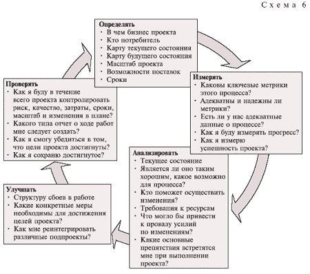 Методы постоянного совершенствования сквозь призму цикла Шухарта-Деминга - Учебный центр - Корпоративное обучение - Семинары и бизнес тренинги продаж, управление персоналом, тренинги