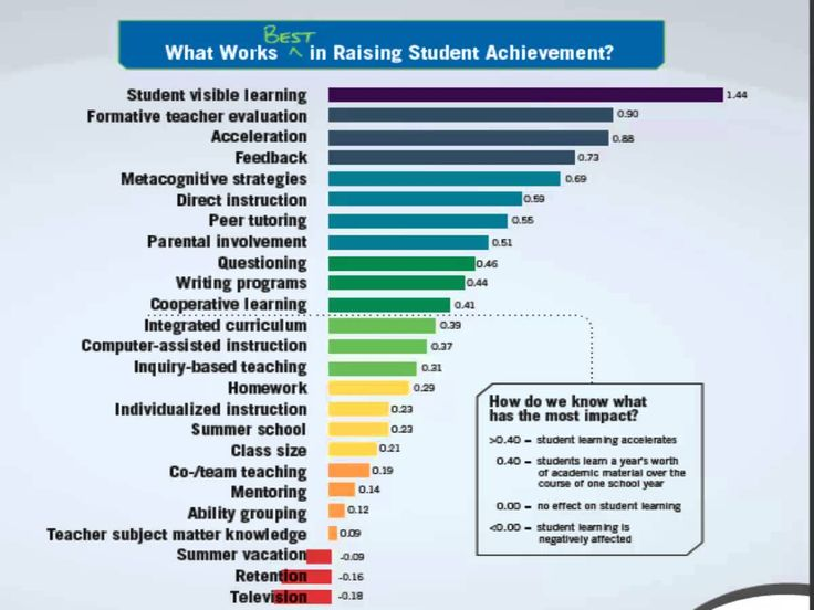 12 best MTSS images on Pinterest School, Learning and Creative - rti coach sample resume