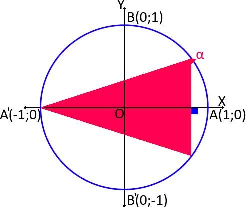 Circunferencia trigonométrica, reto y ejercicios propuestos ...