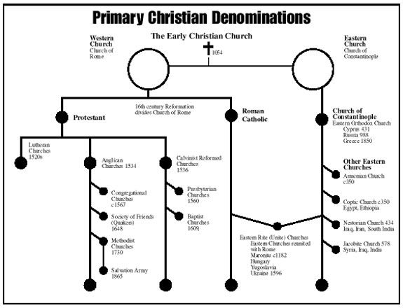 protestant and christian denominations Mormons are the most heavily republican-leaning religious group in the us, while a pair of major historically black protestant denominations are two of the most reliably democratic groups.