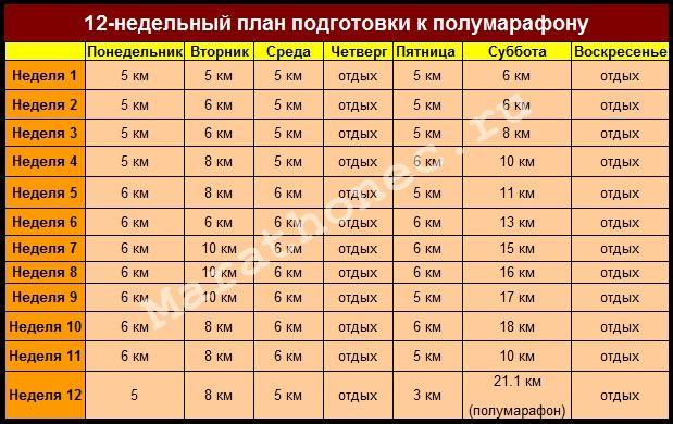 12-недельный план подготовки к марафону