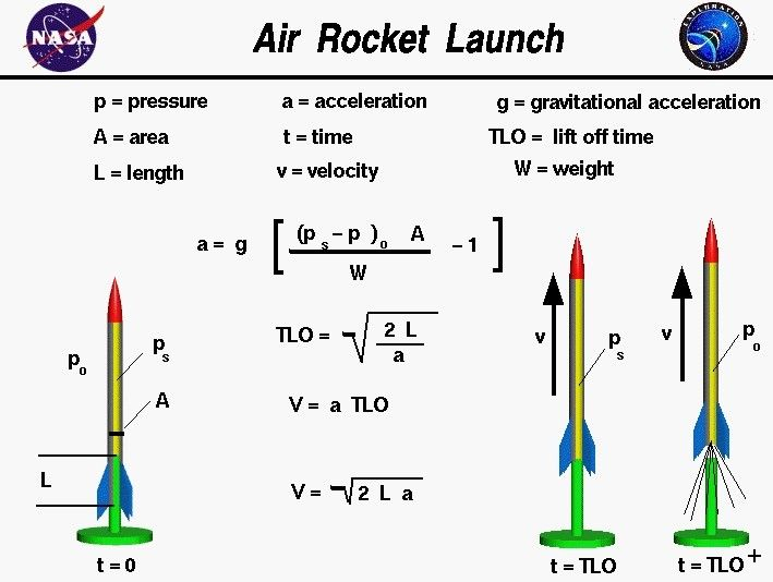 This Ain T Rocket Scie Well What Do You Know It Is Rocket Science Engineering Science Science Chemistry Physics And Mathematics