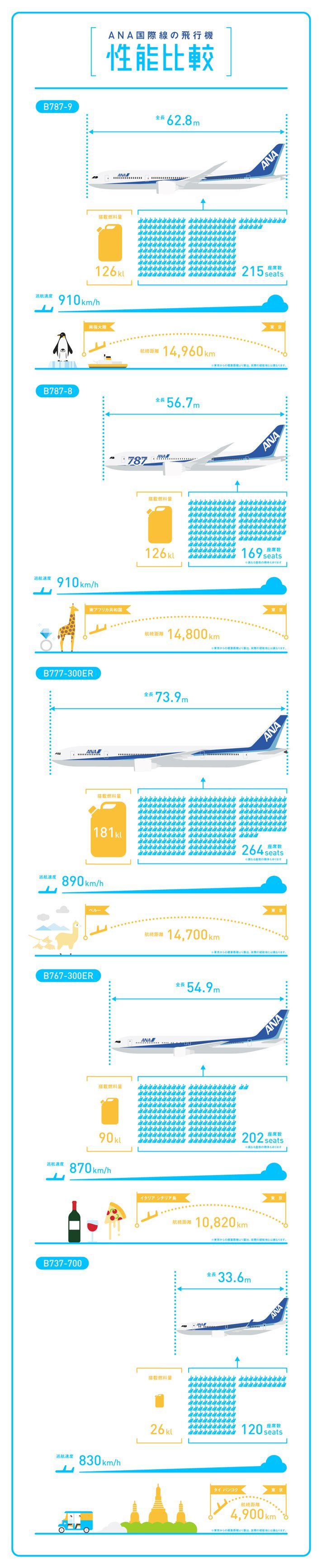 Airplane performance comparison of ANA international flights