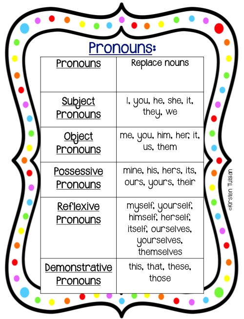 Pronouns Pack Sneak Peak for 2nd-4th grade!  Includes subject pronouns, object pronouns, demonstrative pronouns, possessive pronouns, and reflexive pronouns.  Use the instructional pages with the whole group or allow students to use them with the task cards at a station.