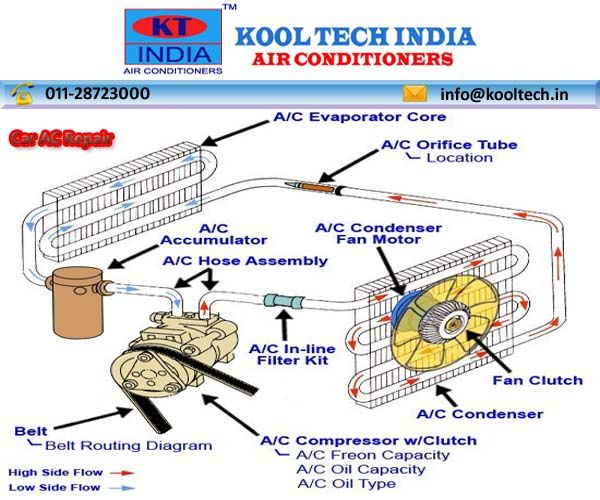 12 best car ac repair images on pinterest auto mechanic delhi ncr rh pinterest com A C Compressor Diagram Car Heating System Diagram