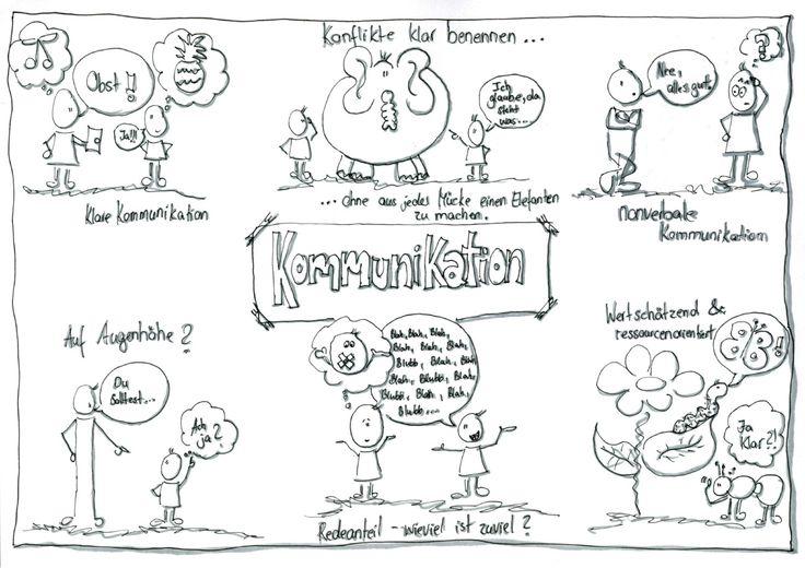 "Visualisierung zum Thema ""Kommunikation"" | Flipchart ..."