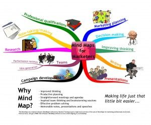 Mind Maps for Marketers - high level