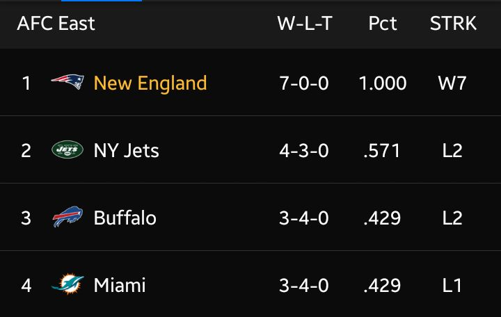 AFC Rankings