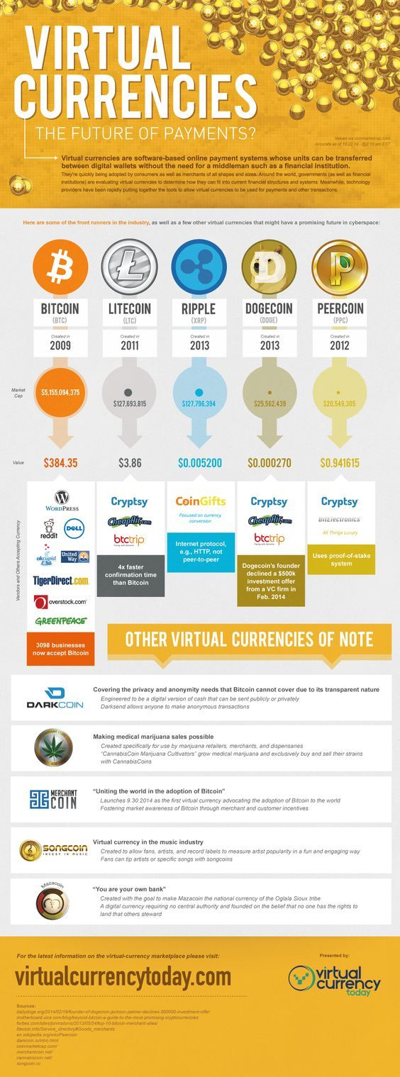 Virtual Currencies The Future of Payments?