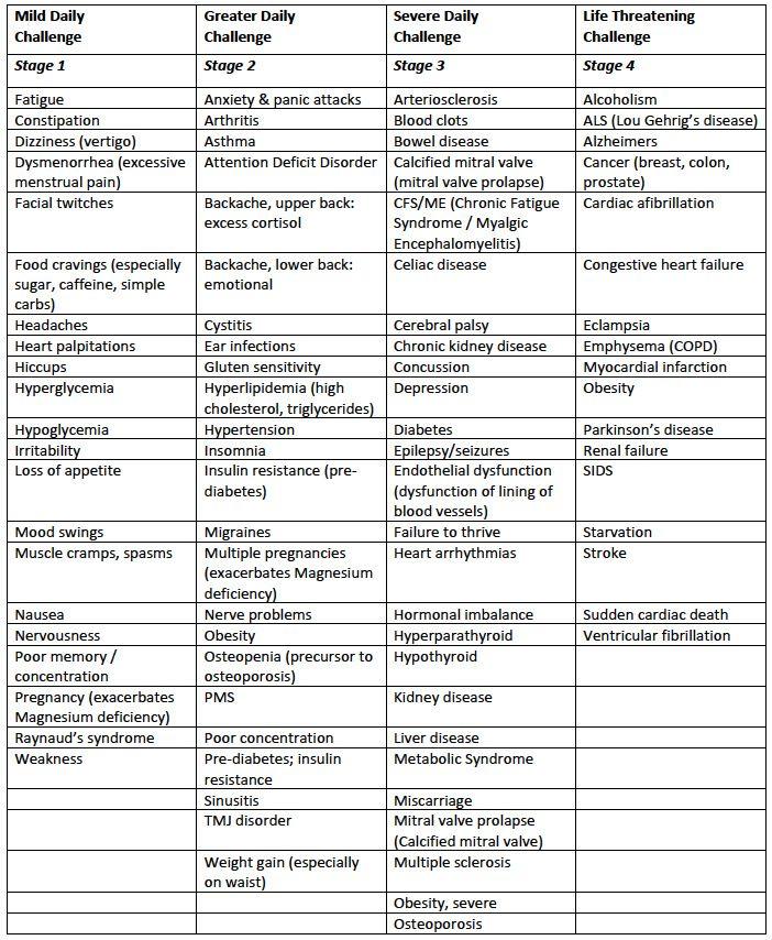 Best 25 symptoms of magnesium deficiency ideas on pinterest