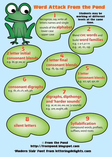 27 best images about Word attack presentation on Pinterest ...