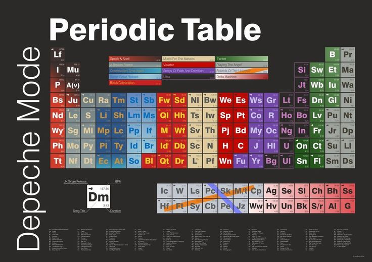 Depeche Mode Periodic Table A1 Poster - from Speak & Spell to Delta Machine
