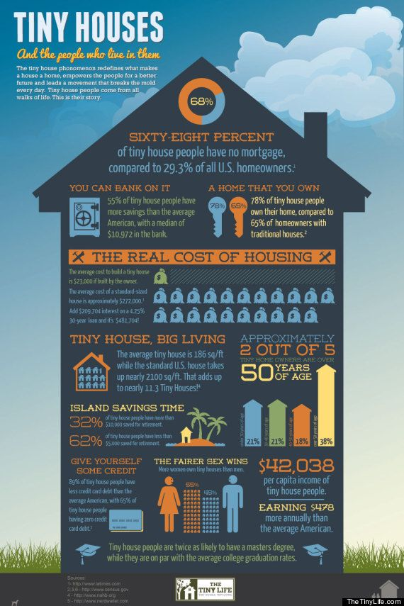 an infographic about tiny houses and the people who live in them -- The Advantages of Living on The Small from Bathroom Bliss by Rotator Rod
