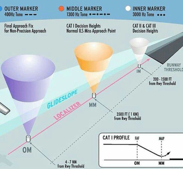 ILS ( Instrument Landing Systems )